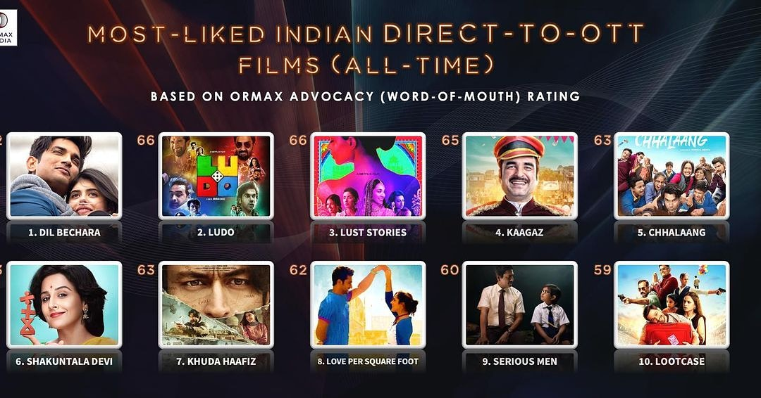 Congratulations Team #kaagaz👏🏻👏🏻 At the end of its tracking period, @ZEE5Premium's KAAGAZ is at no. 4 on the all-time list of most-liked Indian direct-to-OTT films 👏🏻👏🏻