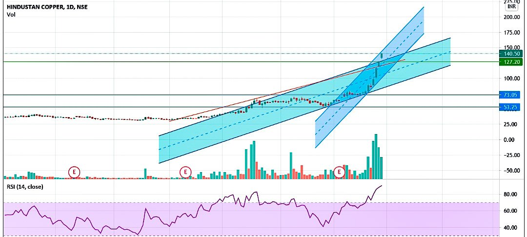 #HINDCOPPER #hindcopper #copper #commodities  RSI @ crazy level.. touching 90 127 becomes a gud support now??  Disclaimer: #personalview #learning #analysis https://t.co/4BKS93pqd6