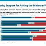 Image for the Tweet beginning: Raising the minimum wage to