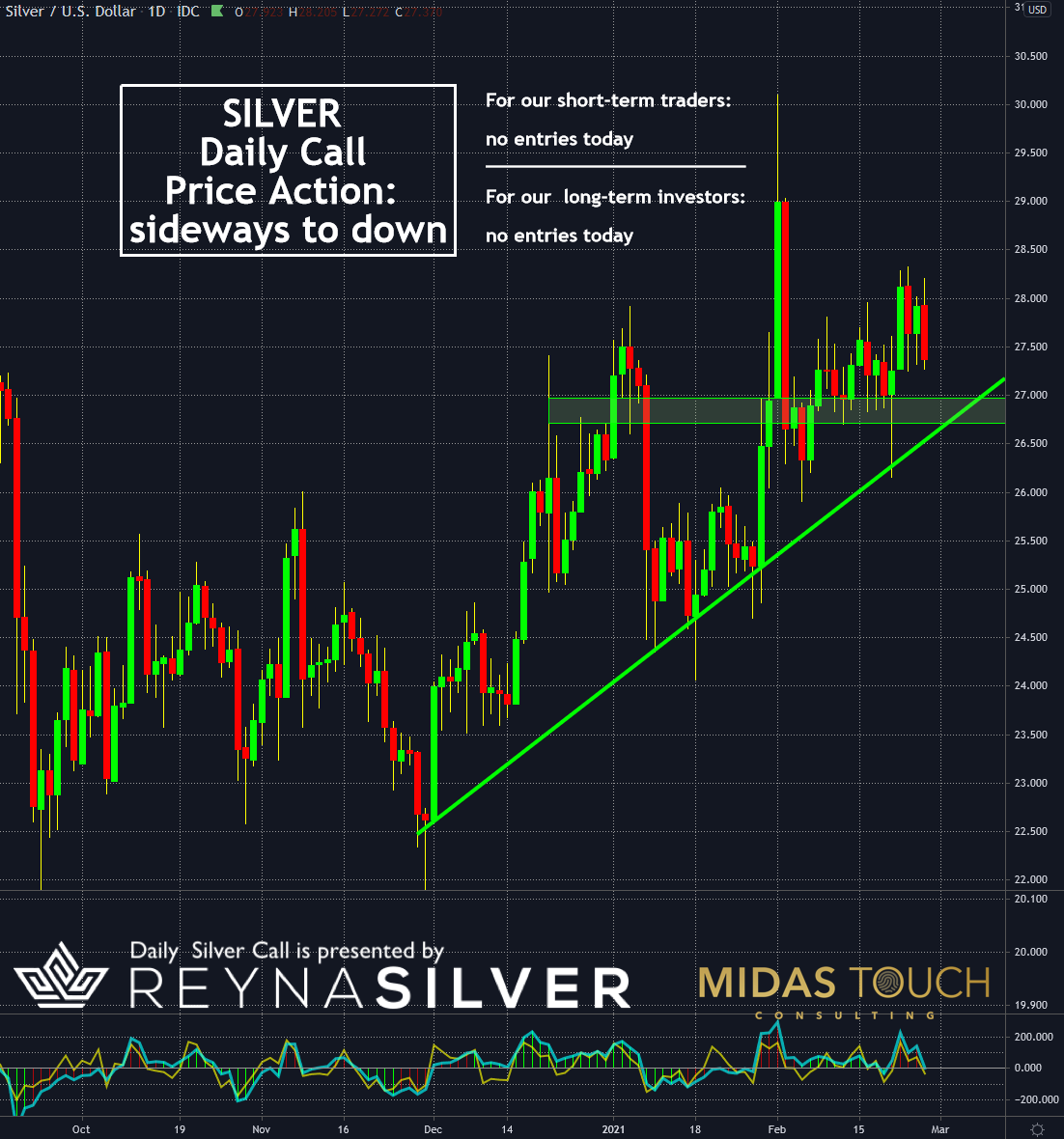 📈 Daily Silver Call presented by Reyna Silver Corp in collaboration with Midas Touch Consulting (February 26, 2021)  #Silver #SilverSqueeze #Gold #Metals #PreciousMetals #Commodities $RSLV $SLV $SIL $SILJ $GDX $GDXJ https://t.co/eb9F1w2lTE