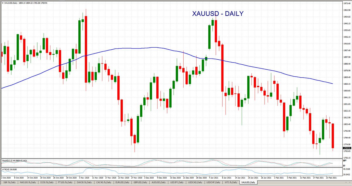 As #bond yields pushed higher, #gold prices fell for a third consecutive day breaching below the $1800/oz level. The yellow #metal dropped -1.55% to trade at $1770/oz while #Silver tumbled -1.27% to hit the $27.50 level. $USD #Commodities #Forex #XAUUSD Losses may exceed deposits https://t.co/lgifXq7w7u