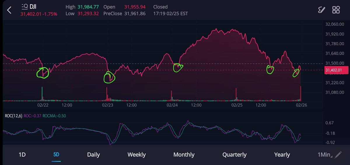 Lesson 1. Even in a selloff, you #buythedip   The past 4 days, there have been five. Two opportunities today. How many will there be tomorrow. Stay tuned. 〽️