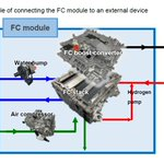 #Toyota develops a compact FC system module that can be adapted to a variety of products including trucks, buses & trains. By promoting #hydrogen utilization via popularization of FC products, Toyota hopes to reduce CO2 emissions & curtail global warming. https://t.co/qEM4naMpoI