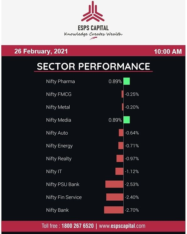Sector Wise Performance, 26th February 2021   #NSE #tradingview #BSE #investment #niftyfifty #stockmarketindia  #stockmarket #money #finance #ipo #stockexchange #sensex #sharemarket #Intraday #intradaytrading #Stocks #shares #banknifty