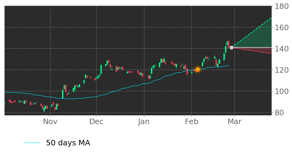 $JBT's price moved above its 50-day Moving Average on February 5, 2021. View odds for this and other indicators:  #JohnBeanTechnologies #stockmarket #stock #technicalanalysis #money #trading #investing #daytrading #news #today