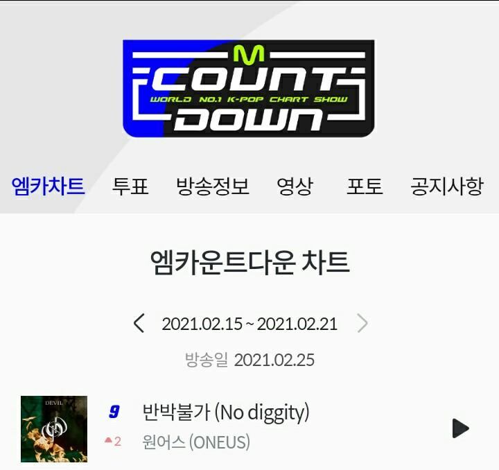 📣 เพลง '#반박불가(#No_diggity)' ของ @official_ONEUS อยู่บนชาร์ตรายการ M Countdown ประจำสัปดาห์ที่ 4 ของเดือนกุมภาพันธ์ อันดับที่ 9(🔺2) โดยสัปดาห์ที่ผ่านมาอยู่ในอันดับที่ 11  #ONEUS #원어스 #วอนอัส