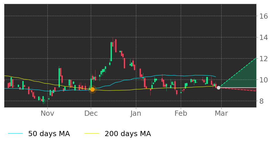 $ARL in Uptrend: 50-day Moving Average crossed above 200-day Moving Average on December 2, 2020. View odds for this and other indicators:  #AmericanRealtyInvestors #stockmarket #stock #technicalanalysis #money #trading #investing #daytrading #news #today