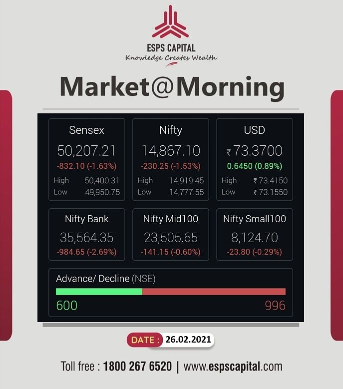 Market @ Morning, 26th February 2021  #NSE #tradingview #BSE #investment #niftyfifty #stockmarketindia #indigopaintsipo #stockmarket #money #finance #ipo #stockexchange #sensex #sharemarket #Intraday #intradaytrading #Stocks #shares #banknifty #ESPSCapital