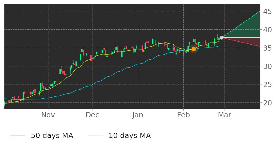 $SHOO's 10-day Moving Average crossed above its 50-day Moving Average on February 8, 2021. View odds for this and other indicators:  #StevenMadden #stockmarket #stock #technicalanalysis #money #trading #investing #daytrading #news #today