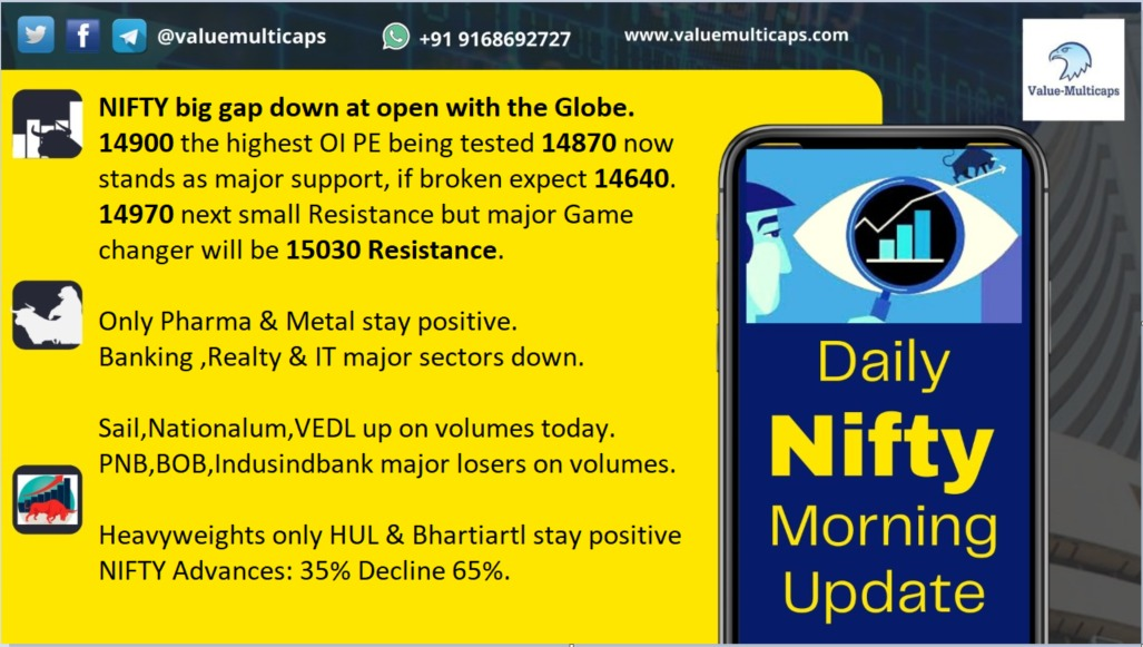 #NIFTY Daily #Morning Views Check Out:  Visit:  Twitter:  Telegram:  #Valuemulticaps #nifty50 #NIFTYFUTURE #Nifty #niftyfifty #stocks #stockmarket #stockingfillers #share #sharemarket
