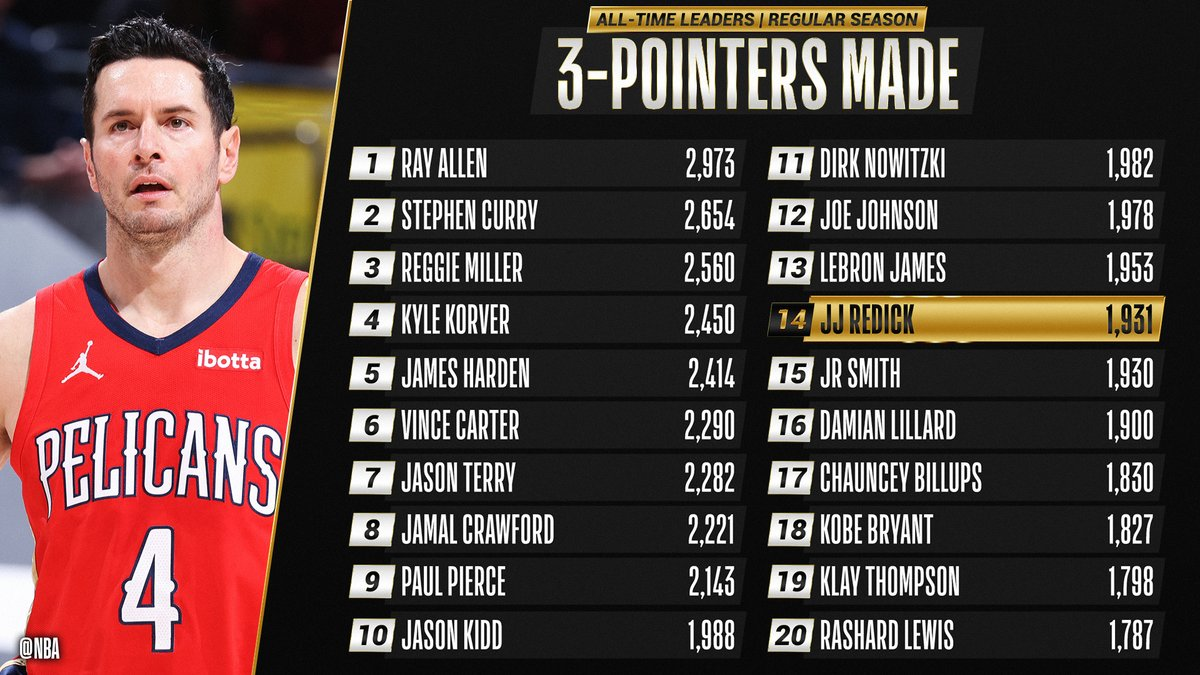 Congrats to @jj_redick of the @PelicansNBA for moving up to 14th on the all-time THREES MADE list!