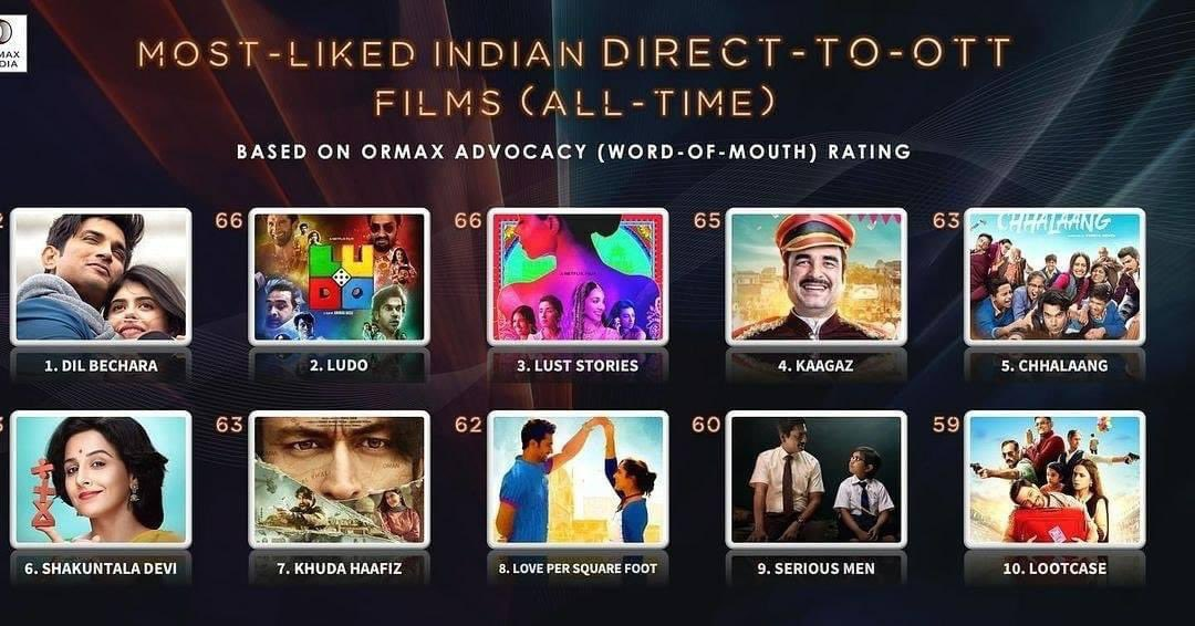 Congratulations Team #kaagaz👏🏻👏🏻 At the end of its tracking period, @zee5premium 's Kaagaz is at no. 4 on the all-time list of most-liked Indian direct-to-OTT films 👏🏻👏🏻