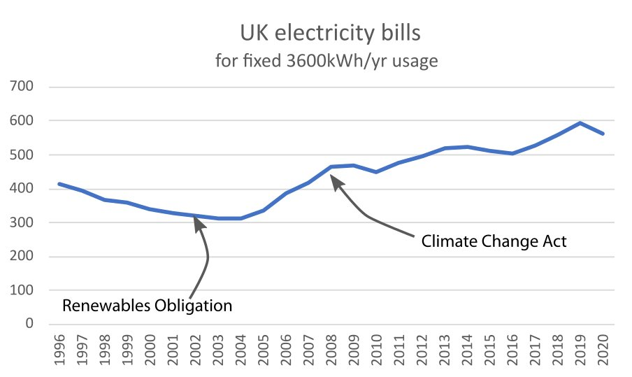Cheap renewables...
