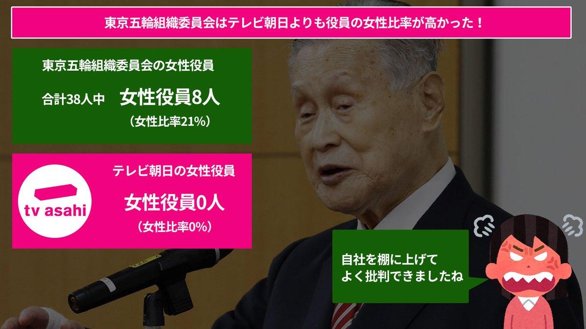 【メディアの衝撃的な役員女性比率!よく批判出来ましたね!テレ朝さん!】 東京五輪組織委員会の森前会長を猛烈に批判していたメディア。そのメディアで衝撃的な役員に占める女性比率を出した社がある。  それがテレビ朝日だ。  批判をする前に自身を顧みてはいかがですか?テレ朝さん。 https://t.co/1U2DcEtvaf