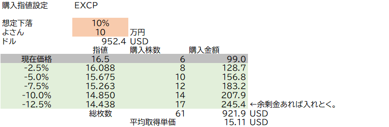 test ツイッターメディア - 結局昨日は,次の銘柄を買いました.UAVS,RWLK,EXPC,SIFY.押し目買いとなると思い,指値を入れて寝ました. 今回は予算に対し想定下落率+αまで5分割くらい(下落率10%なら2.5/5.0/7.5/10/12.5%)ごとに指値を設定して下落するほどたくさん拾えるように購入数を調整しました。 #43juni https://t.co/0s04MWBybu