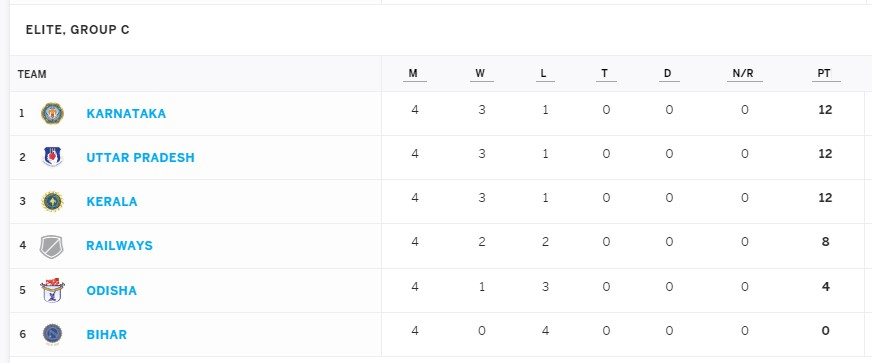 Just the first loss and we are in 3rd place. Remember #Kerala was 3 in 3 in the first 3 matches in the #SyedMushtaqAliTrophy as well. It will be a hard task qualifying to the quarter finals. In Other news Devdutt Padikkal has 2 X 100s and 2 X 50s from 4 innings #VijayHazareTrophy