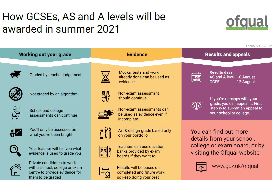 How will GCSE, AS, and A levels will be awarded in summer 2021? Check out this visual breakdown from  @ofqual ⬇️⬇️⬇️⬇️ Visit   for more information.  #education #schools #students #onlinelearning