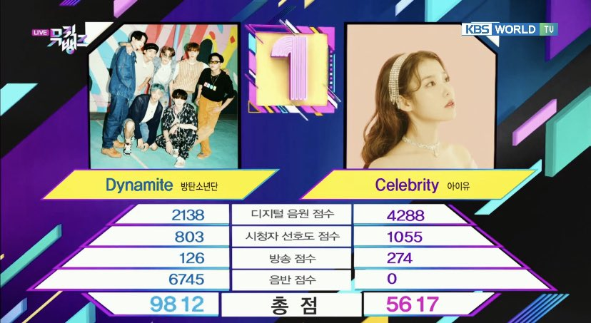 Dynamite won First place on today's Music Bank! 🏆 🎊   With 31 wins, Dynamite by #BTS now ties with Shin Seunghun's Invisible Love (1992) as the song with Most wins on music shows in History 👑  Congratulations to @BTS_twt for #Dynamite31stWin 🎊 #방탄소년단