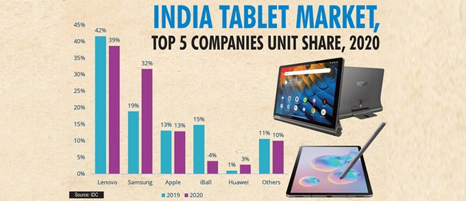 India tablet market records 147% growth in 2020, Lenovo leads Photo
