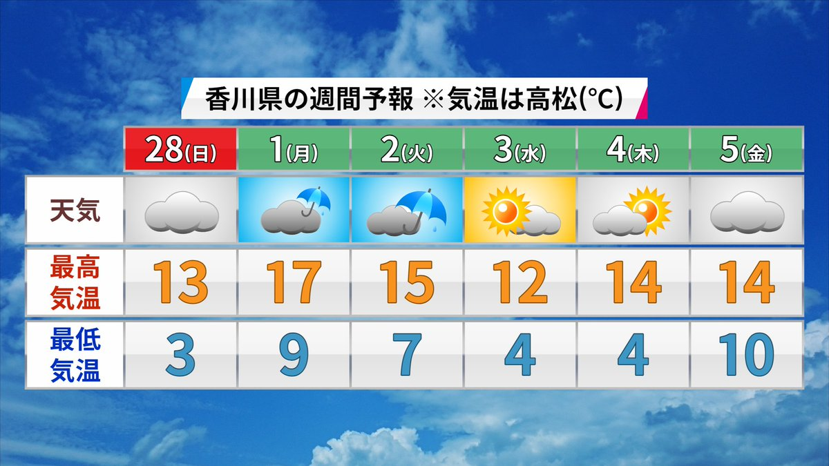 天気 日間 高松 10
