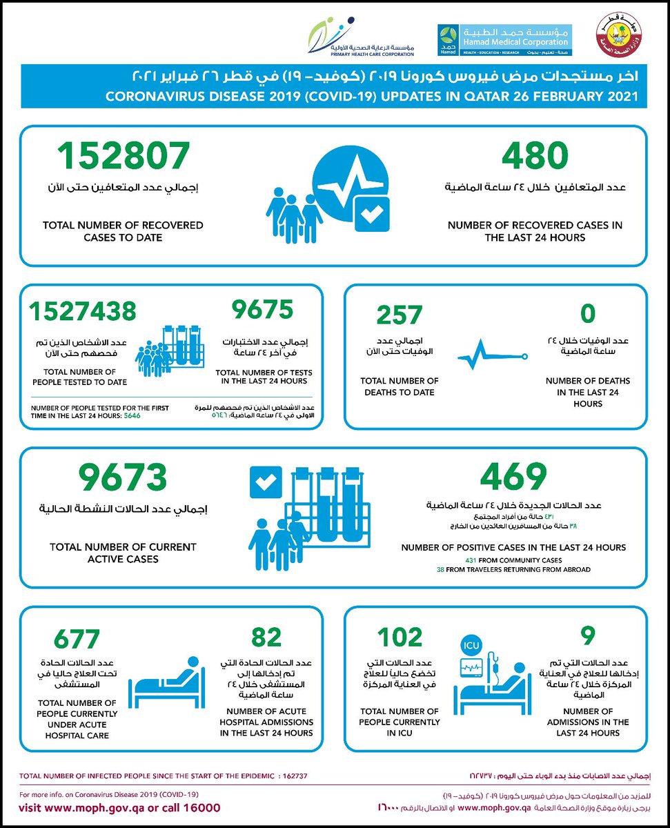 #قطر تعلن عن 469 إصابة جديدة بفيروس #كورونا و480 حالة شفاء   | #الخليج_أونلاين #نبض_الخليج