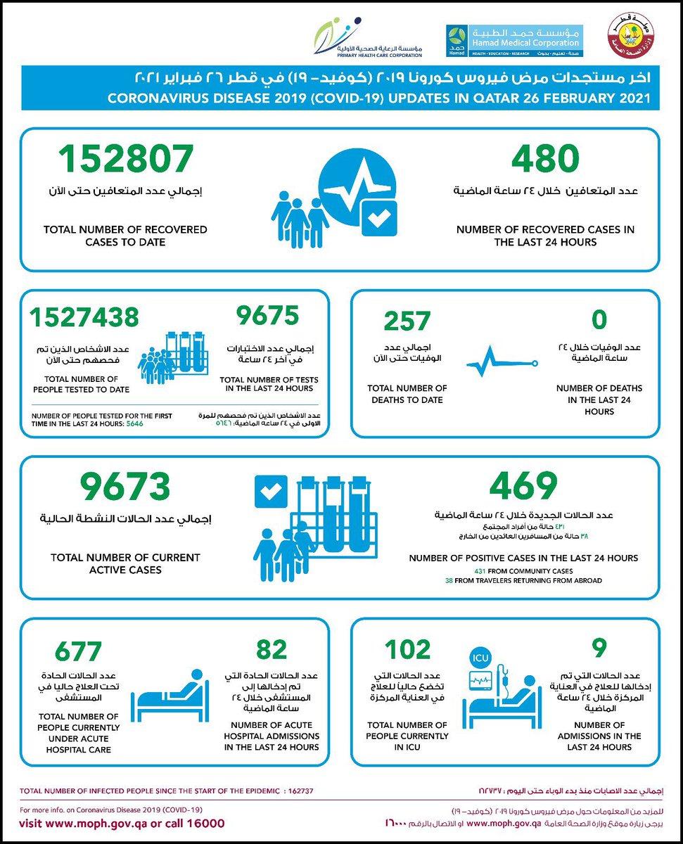 وزارة الصحة العامة تعلن عن تسجيل 469 حالة إصابة جديدة بفيروس #كورونا من بينها 431 إصابات محلية و 38 حالة بين المسافرين العائدين من الخارج بالإضافة إلى شفاء 480 حالة  #قطر #Qatar