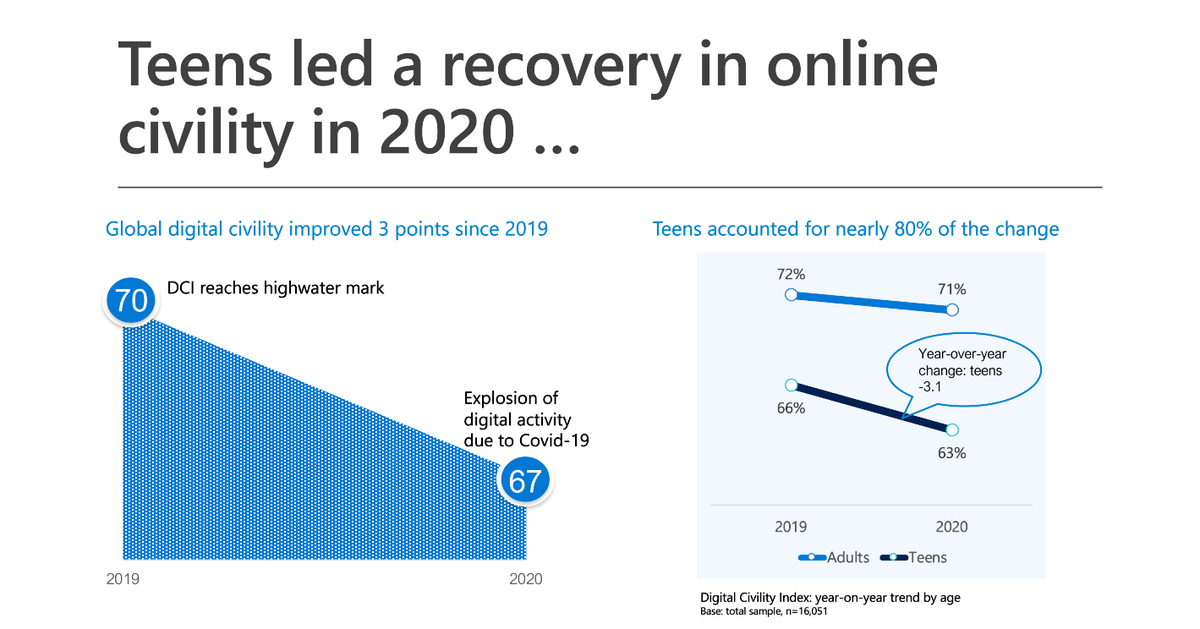 We're now hearing about the results of the @Microsoft Global Digital Civility Index 2021, which improved since 2019, with young people accounting for most of this positive change!   #SaferInternetDay