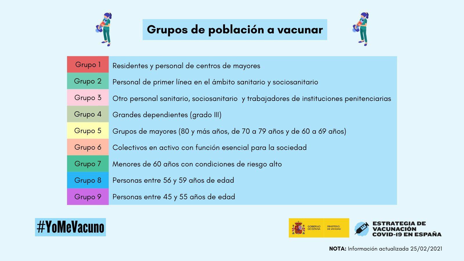 Gruppen der Bevölkerung zu impfen in Spanien