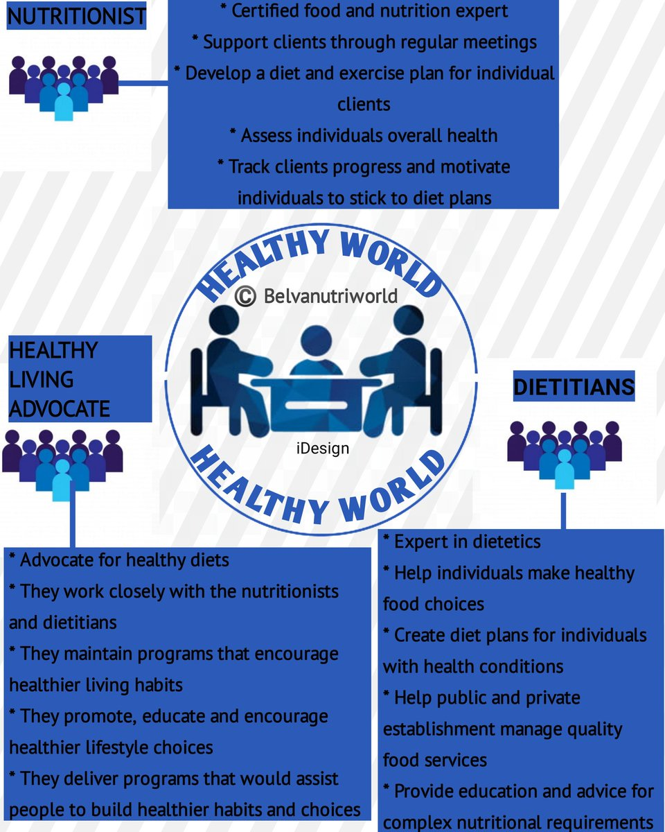 Spot the difference  Nutritionist  Dietitian  Healthy living advocate  I am a healthy living advocate   #health #nutrition #healthyliving #healthyeating #healthy #healthylifestyle #wellness #TGIF