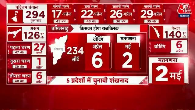 5 प्रदेशों में चुनावी शंखनाद, 27 मार्च से मतदान, 2 मई को मतगणना देखिए #Dangal @sardanarohit और @anjanaomkashyap के साथ  पूरा शो: