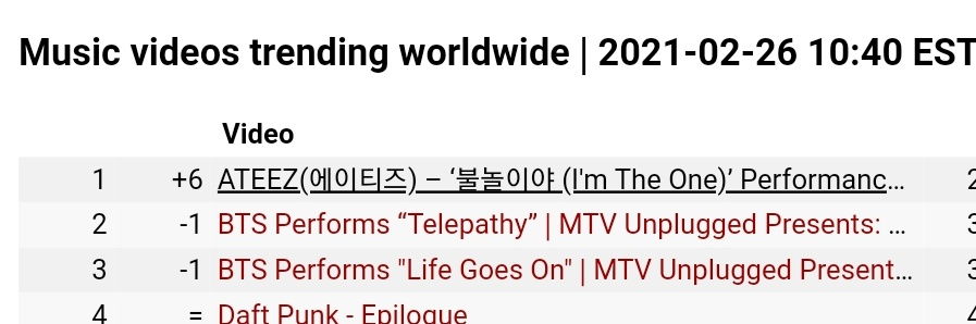 Music videos trending worldwide  1. ATEEZ(에이티즈) – '불놀이야 (I'm The One)' Performance Preview (+6)  @ATEEZofficial #ATEEZ #에이티즈