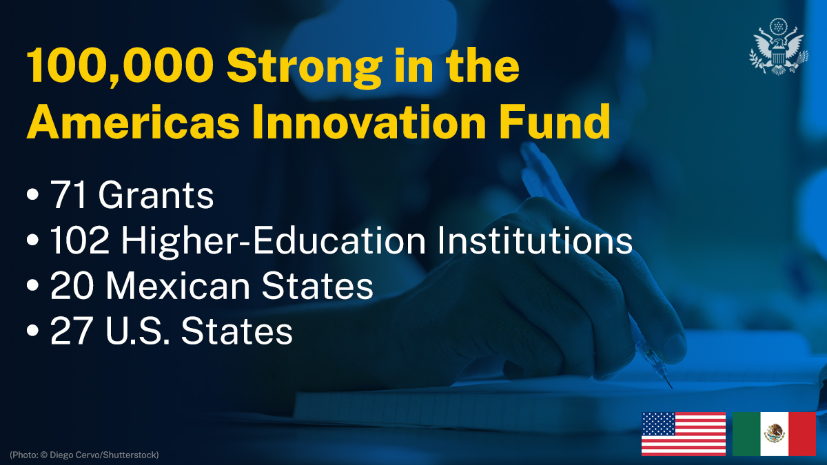 Since its inception in 2013, the 100,000 Strong in the Americas Innovation Fund has strengthened ties between the United States and Mexico, awarding 71 grants to teams of 102 universities in 20 Mexican states and 27 U.S. states. 100kstrongamericas.org