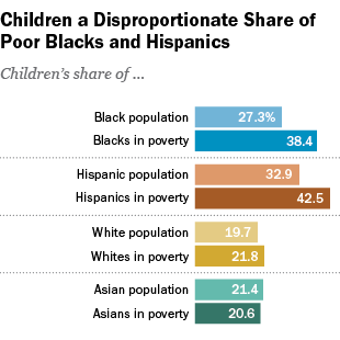 A closer look at wealth in America reveals staggering racial wealth disparities. Even before the Covid-19 pandemic, the 2019 national Black poverty rate was more than double the white poverty rate in the U.S. (roughly 22% compared to 9%).