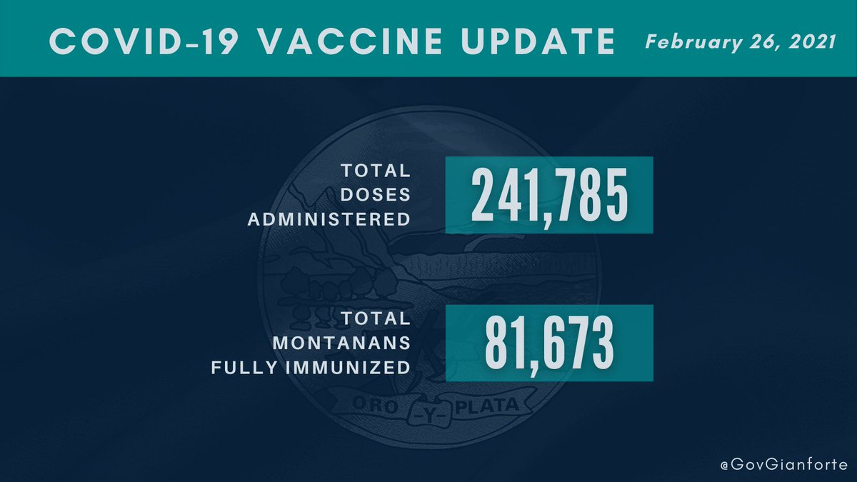 As of this morning, Montana has administered 241,785 doses, with 81,673 Montanans fully immunized.