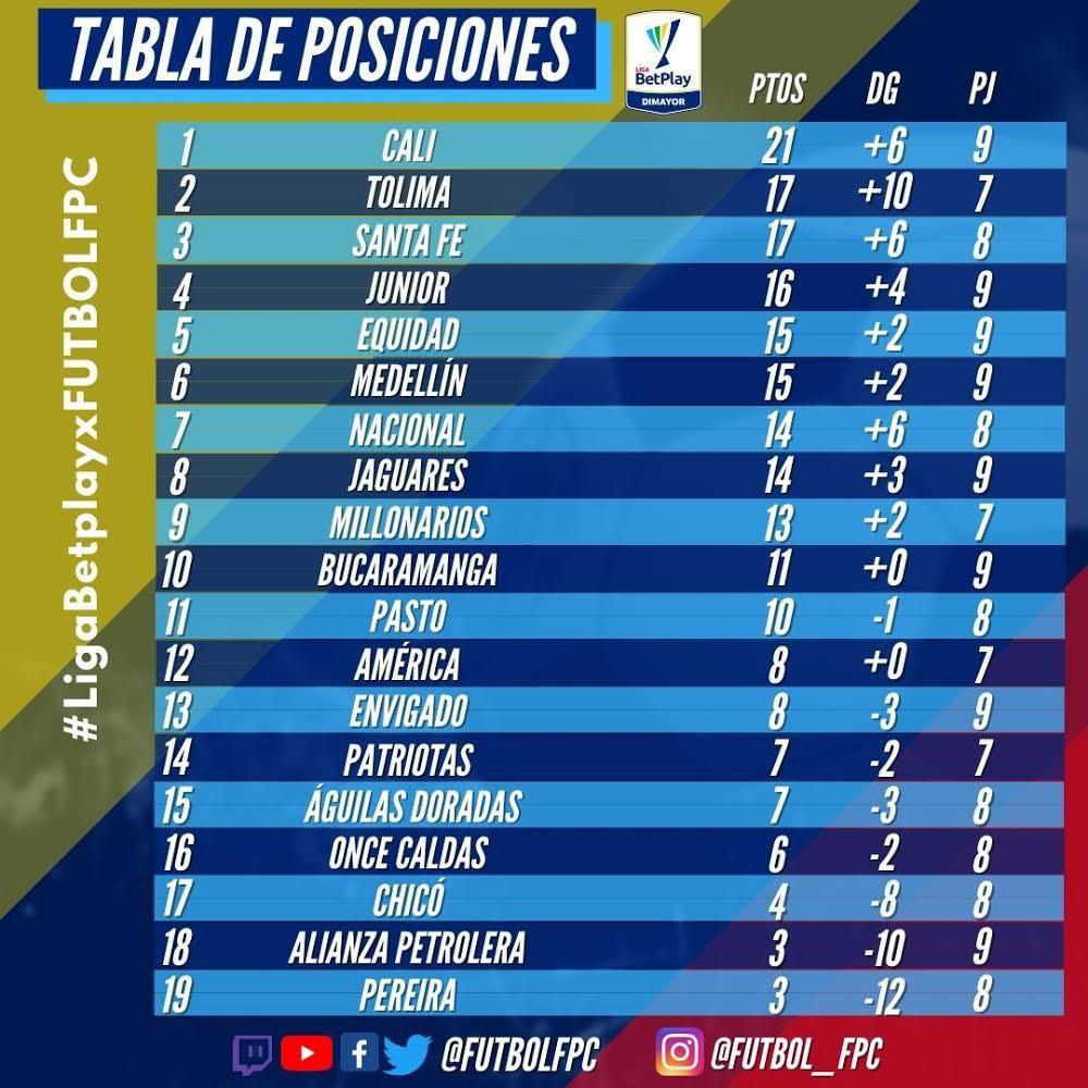 TABLA DE POSICIONES 🤓  Terminada la fecha #9 y previo al arranque de la jornada #10 les presentamos las POSICIONES del torneo 🏆   #LigaBetplayXFUTBOLFPC ⚽️