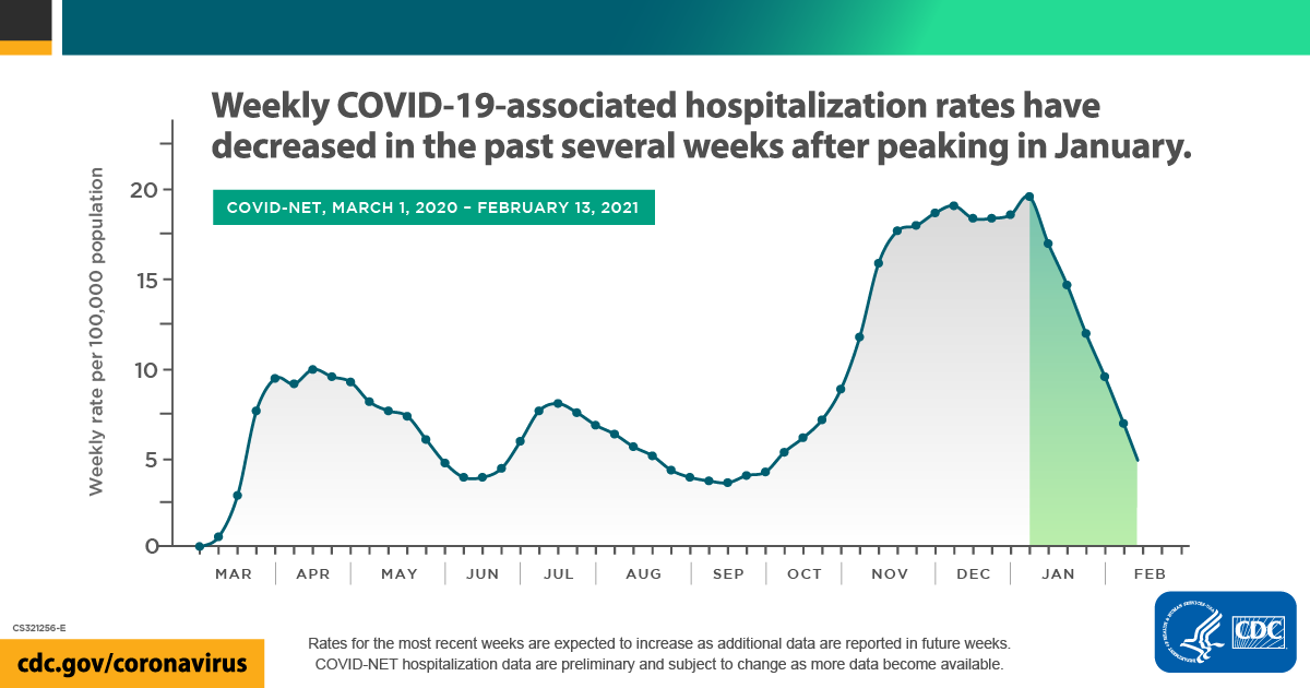 Data continue to show that rates of #COVID19-associated hospitalizations are falling after a peak in early January. While rates are going down, they're still too high. Help slow the spread: 😷 Wear a mask. ↔ Stay 6 feet apart. 🚫 Avoid crowds. More: .