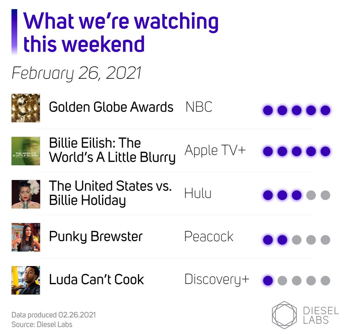 We're looking forward to watching the #GoldenGlobes this weekend! But while we wait for Sunday evening, here's what else our team will be checking out on TV: #theworldisalittleblurry on @AppleTVPlus, @USvsBillie, #punkybrewster on @peacockTV and @discoveryplus's #LudaCantCook