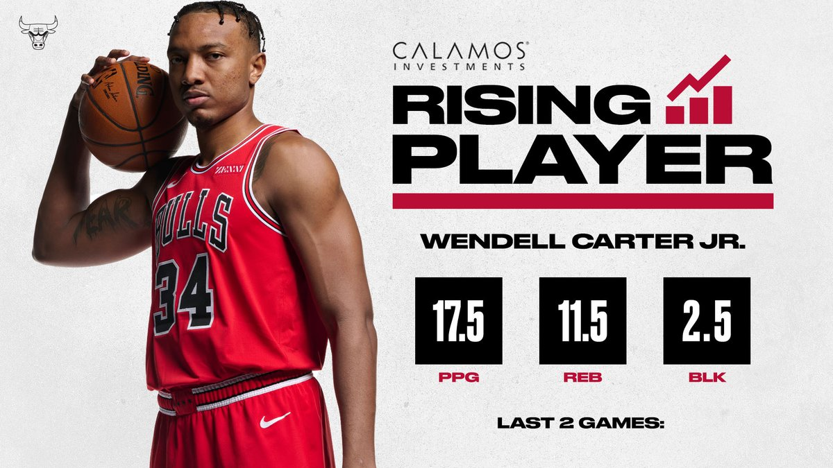 Consecutive double-doubles for WCJ in his last two games 💪   The Bulls are also 5-1 since Wendell's return from injury. Our @Calamos Rising Player: https://t.co/g7R0CnClNa