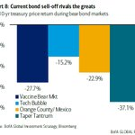 Image for the Tweet beginning: Current bond selloff was not
