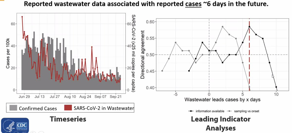 Clairvoyant sewage! Wastewater testing and sequencing can predict COVID cases up to 6 days ahead of reported cases. @CDCgov and @NIH partnerships ramping up for widespread sewage sequencing, including our recent grant between @UMiamiHealth and @WeillCornell