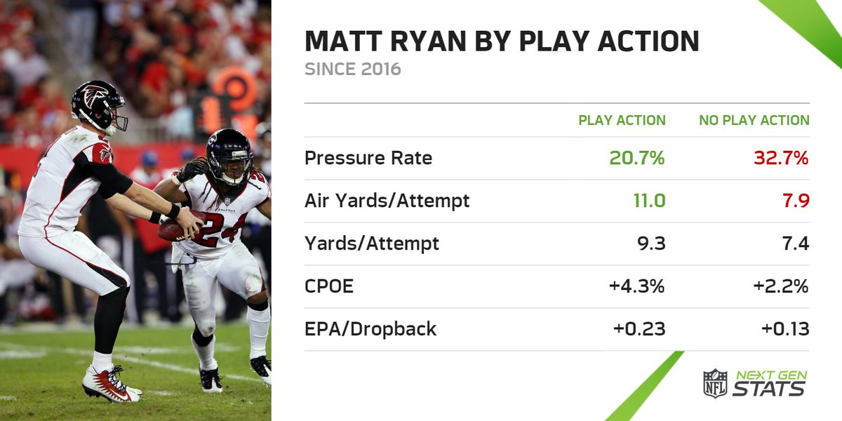 Matt Ryan has been significantly more effective using play action over his last five seasons, facing a lower pressure rate and throwing the ball deeper.  #RiseUpATL
