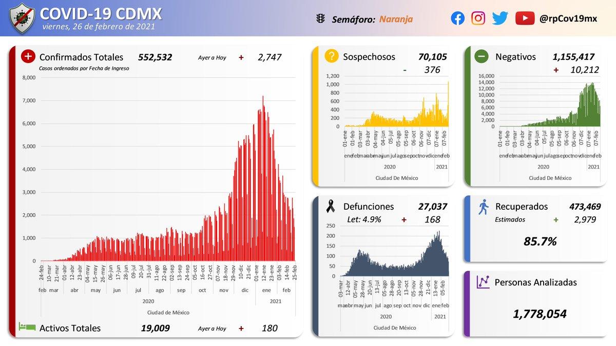 📰 Resumen #COVID19 #CDMX 🇲🇽 [Hilo Gráfico]  Al 26 de febrero del 2021, se registraron:  🔴 552,532 #confirmados (+2,747) 🟢 19,009 #activos (+180) ⚫️ 27,037 #defunciones (+168) 🟡 70,105 #sospechosos (-376) 🔵 473,469 #recuperados estimados (+2,979)