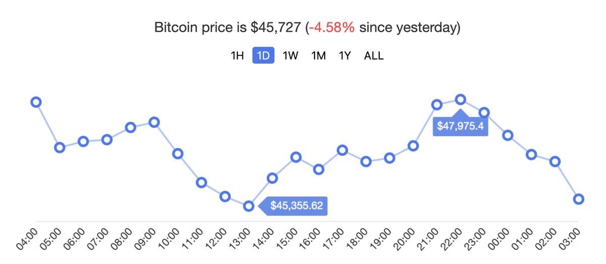 #btc #bitcoin #price