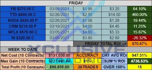 When we hit, we hit BIG. $TTD came in nice along with $FSR from our weekly swing. A few other names that helped along the week. We crushed this week even with the blood bath!   $SPY $SPX $FB $AAPL $NFLX $GOOGL $AMZN $SHOP  $MRNA $ABNB $NVDA $RKT  $GME $BB $BBBY $AMC $BTC $DOGE https://t.co/eu1jcZDGju