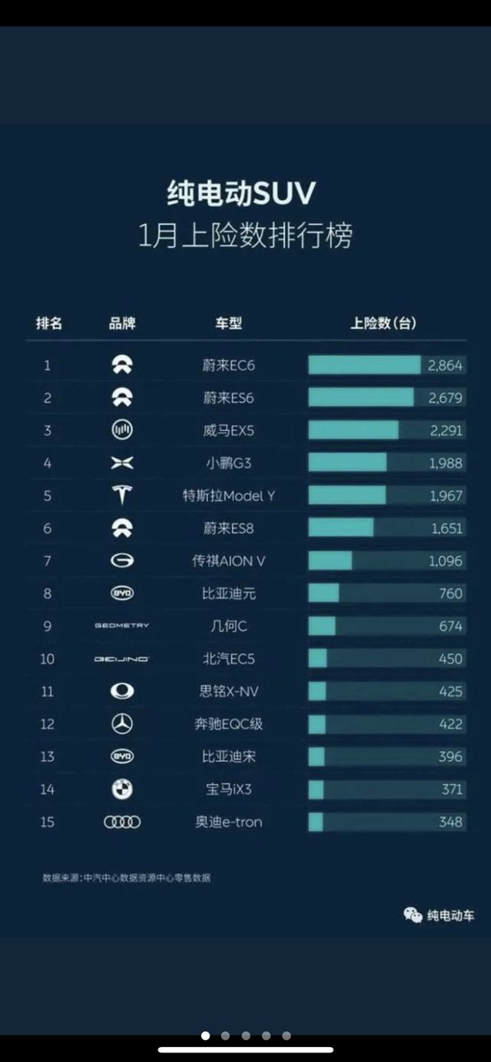 NIO has sold 7,194 Vehicles this month alone (so far) besting Tesla, BYD, XPENG, Li Autos, and every EV in China.  (Could be slightly more since the month isn't over yet) $nio $aapl $tsla $li $cciv https://t.co/iIxxWO4940