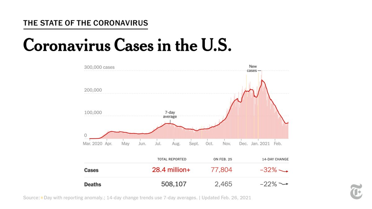 The number of coronavirus cases in the U.S. remains about as low as it's been since late October. But after weeks of improvement, there are signs that reports of new infections are leveling off.  Here's what to know about the pandemic this week: