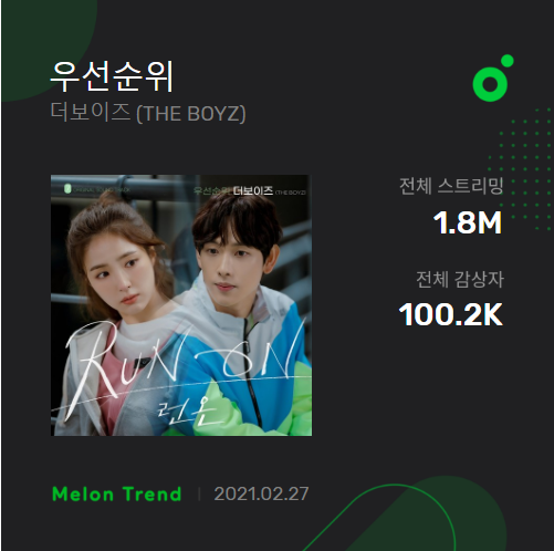 .@WE_THE_BOYZ's '우선순위(Priority)' has reached 100K Unique Listeners on MelOn.  —It's THE BOYZ's 12th song that reached this.  #THEBOYZ #더보이즈 @Creker_THEBOYZ