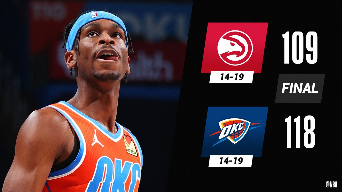 Shai Gilgeous-Alexander (24 PTS) and the @okcthunder top ATL!  Lu Dort: 19 PTS, 4 3PM Darius Bazley: 18 PTS, 12 REB Kenrich Williams: 15 PTS (7-9 FGM) Theo Maledon: 13 PTS, 12 AST (career high)