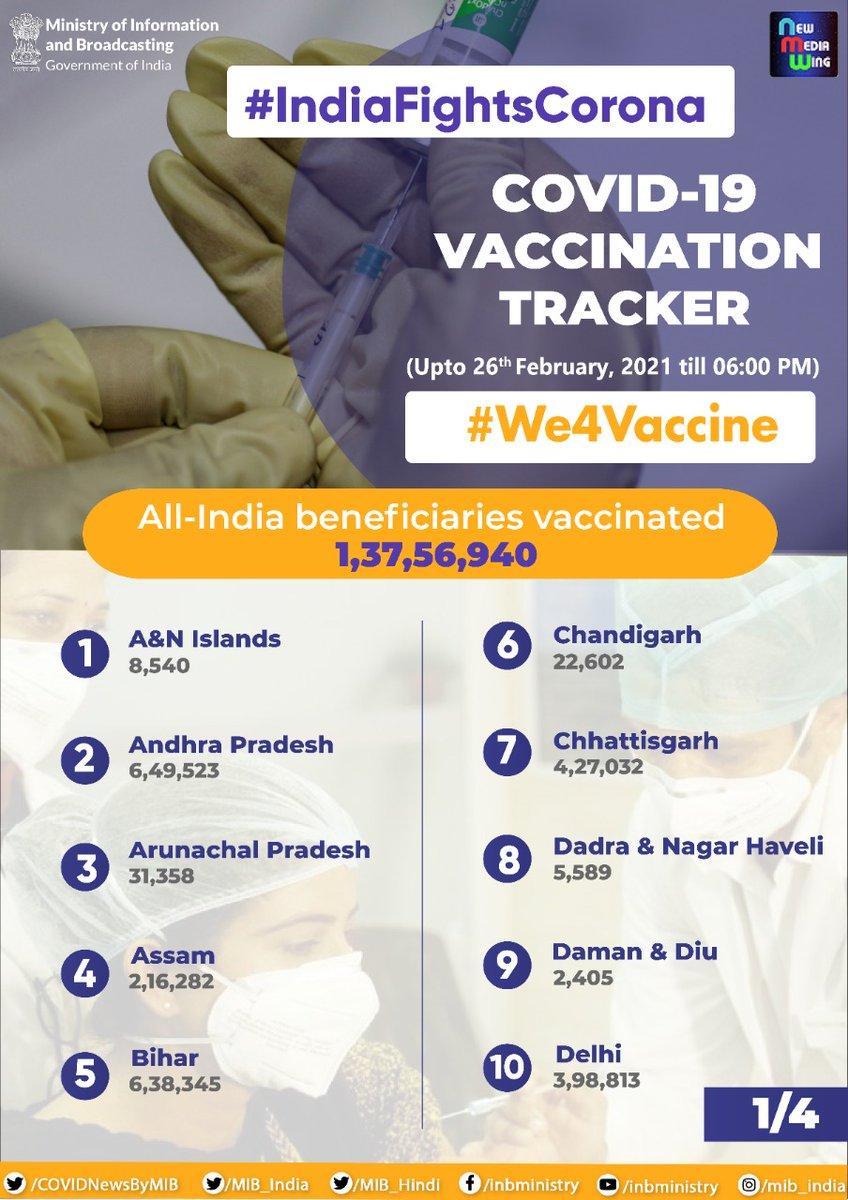 #IndiaFightsCorona:  📍#COVID19 Vaccination Tracker (upto 26th February, 2021 till 06:00 PM)  ✅All-India beneficiaries vaccinated: 1,37,56,940  #We4Vaccine  #LargestVaccinationDrive  #Unite2FightCorona