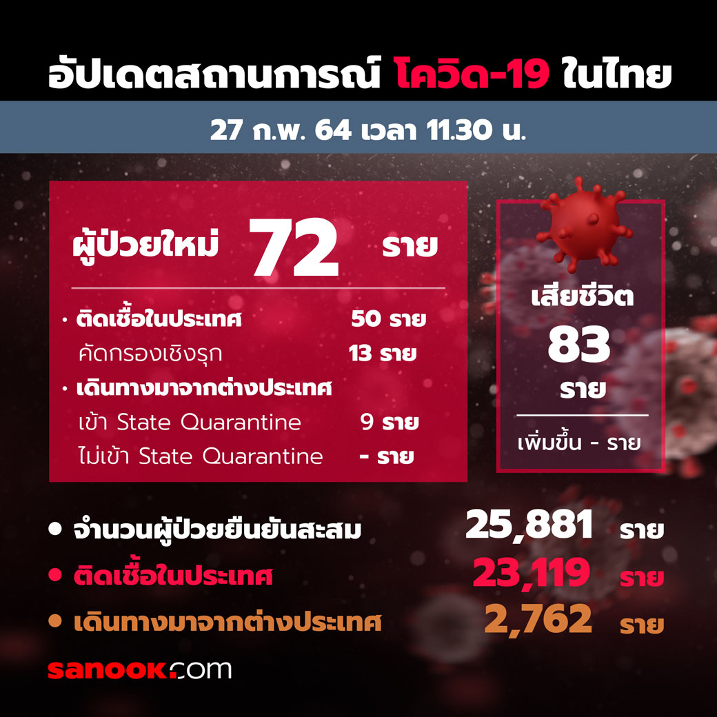 ศูนย์ข้อมูล COVID-19 รายงานสถานการณ์   วันที่ 27 ก.พ. 64 พบผู้ติดเชื้อรายใหม่ 72 ราย เป็นการติดเชื้อในประเทศ 50 ราย และคัดกรองเชิงรุก 13 ราย เป็นผู้เดินทางมาจากต่างประเทศเข้าสถานกักกันโรค (Quarantine) 9 ราย   #SanookNews #โควิด19 #covid19